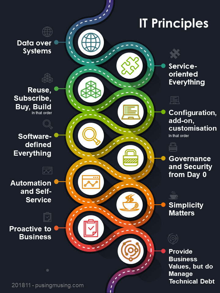 IT Strategy poster